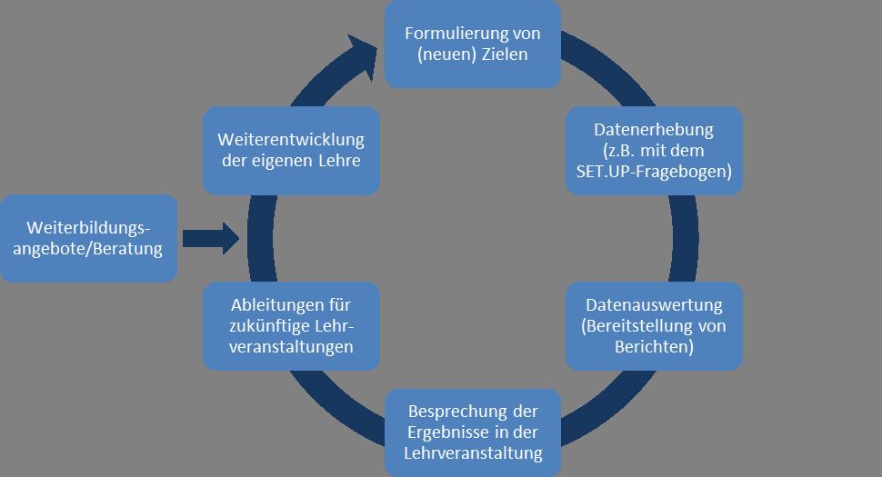 Evaluationskreislauf nach Deming 1982 (eigene und erweiterte Darstellung)